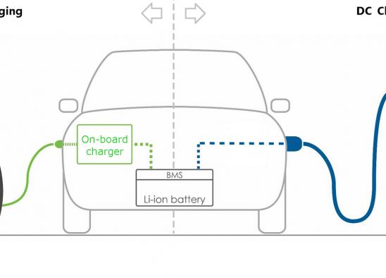 การชาร์จแบตเตอร่รถยนต์ไฟฟ้า แบบ AC และ แบบ DC ต่างกันอย่างไร ?